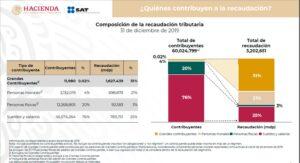 Composición de recaudación tributaria del SAT.