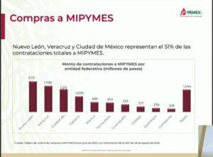 Contrataciones a Mipymes en 2020.