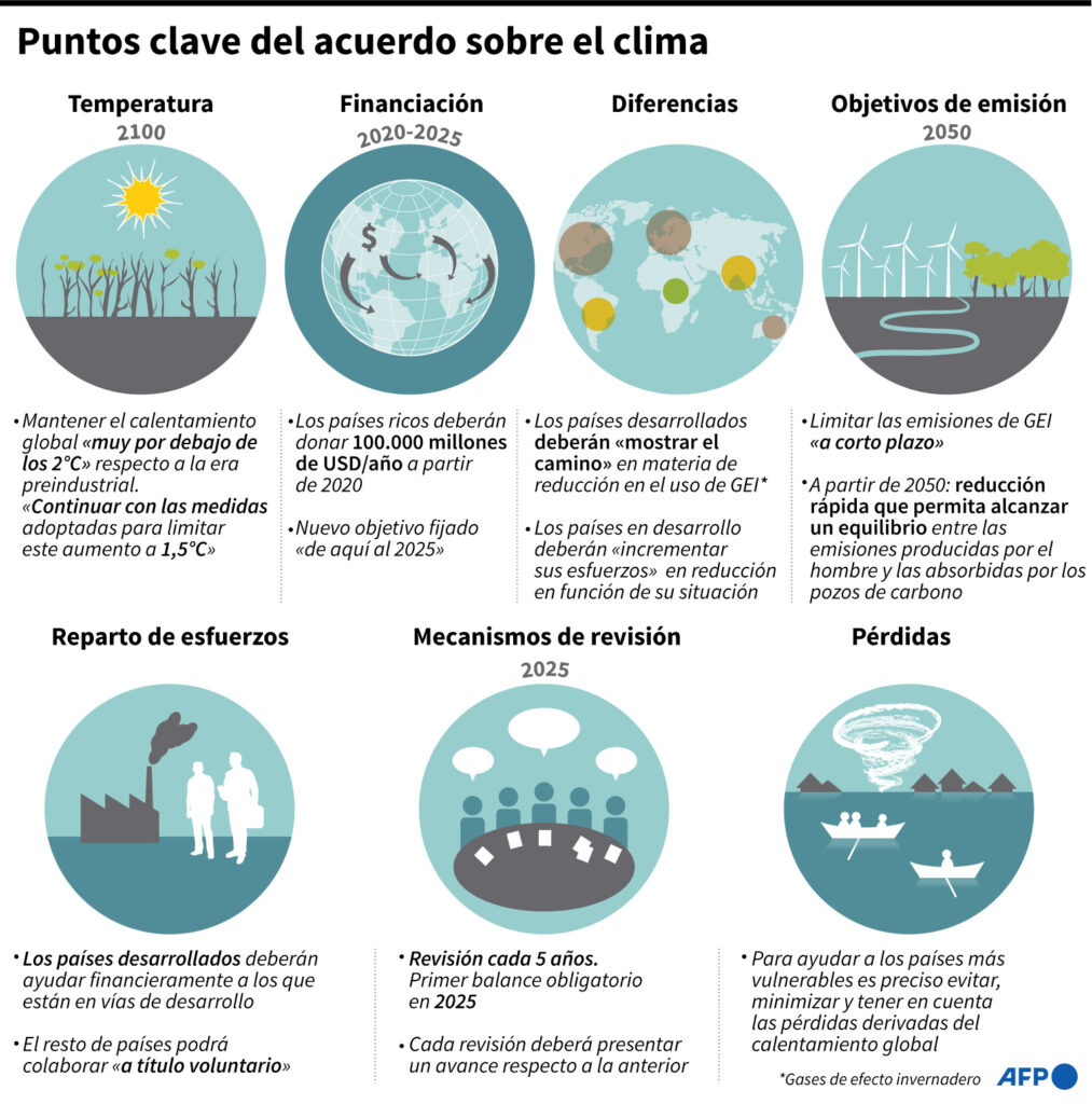 Acuerdo del Clima